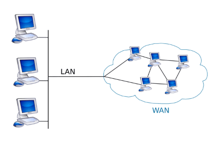 Logiciel de diagramme de réseau